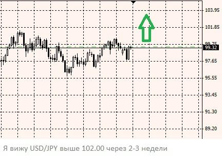 Укрепление USD/JPY