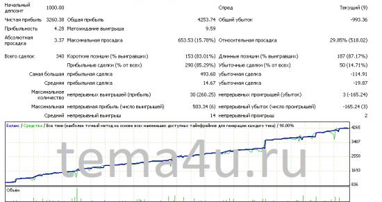forex-робот Integra_v2.8.20.D. Итоги оптимизации