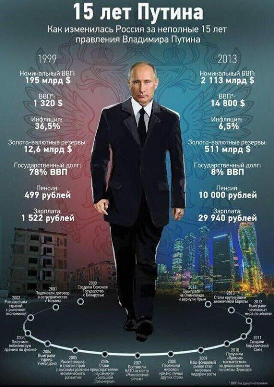 Средняя зарплата в России НИКОГДА не достигала 1000 долларов — а вы знали?