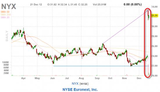 NYSE + ICE = ???