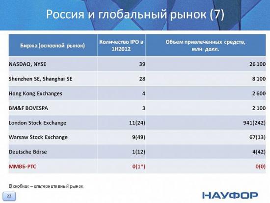 Пенсия и статистика от НАУФОР