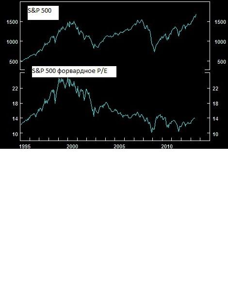 S&P 500: Приехали
