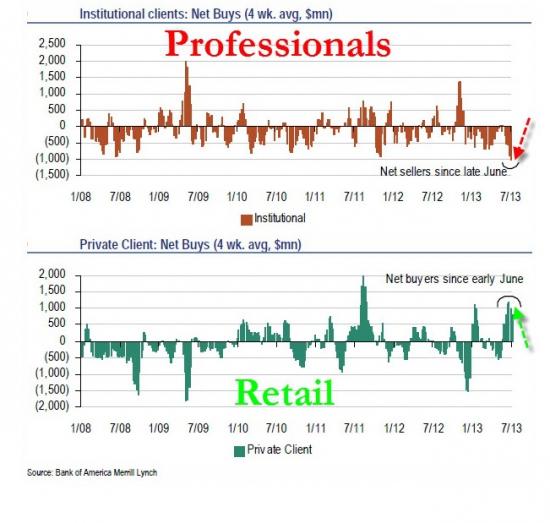Кто покупает на текущем ралли в S&P 500