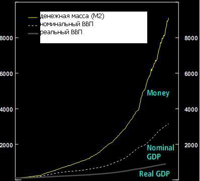 Об инфляции