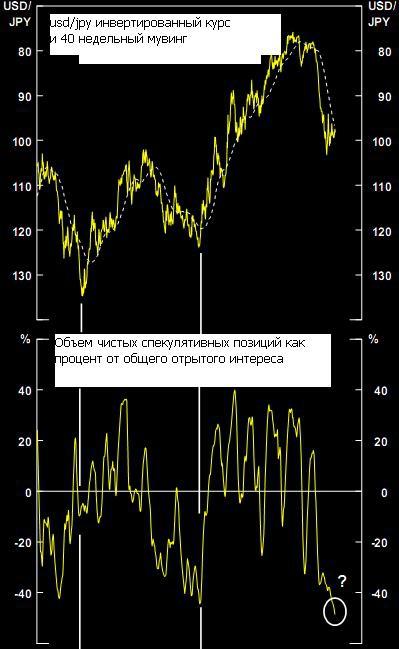 Несколько слов о USD/JPY