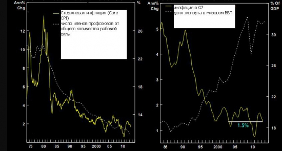 Об инфляции. Часть 2 (немонетарное объяснение)