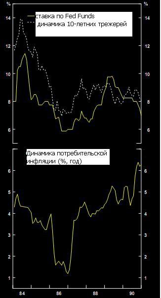 Текущий момент: американский рынок и экономика 2.