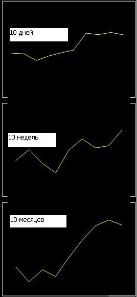 Текущий момент: почему рынок меняется. Часть 3
