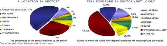 Рейтинг хедж фондов Европы