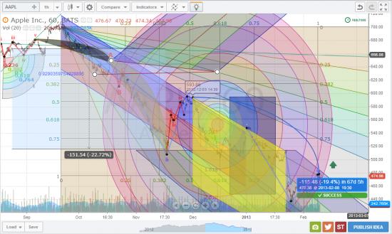 Технический анализ акций APPLE. Возможные сценарии