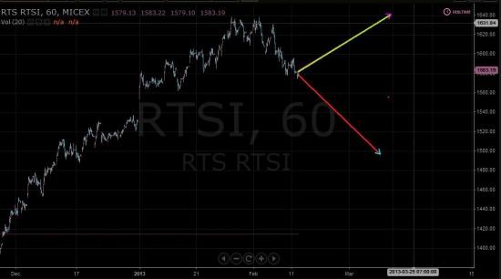 Российский фондовый рынок. Прогноз на февраль
