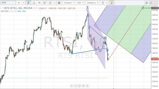 Телескоп рынка. Дневной комментарий. Что делать? Прогноз