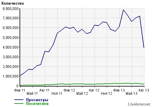 Рынок падает, как и посещаемость smart-lab.ru ???