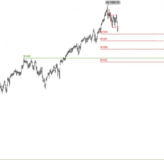 S&P500: среднесрочный взгляд технаря.