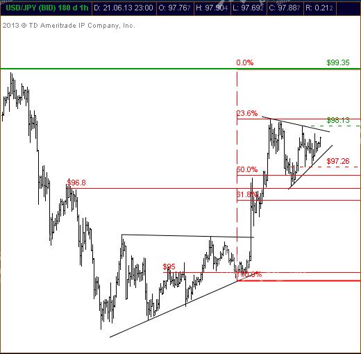 USD/JPY: трейд на выход из треугольника.