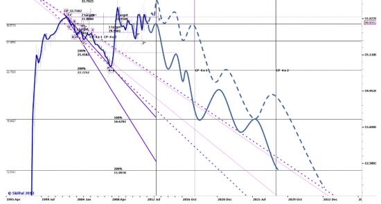 Сверхдолгосрочный прогноз движения  USDRUR