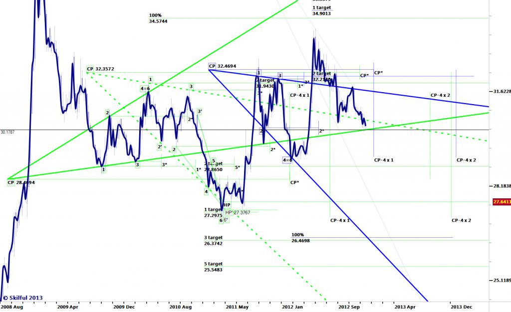 Forexpf ru chart usdrub