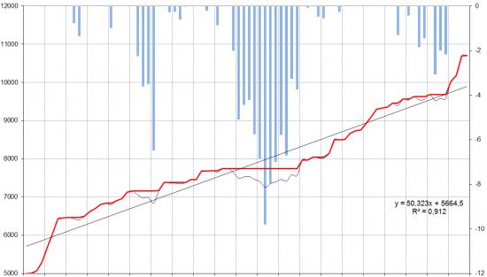 Валютные индексы (долгосрочные тренды)