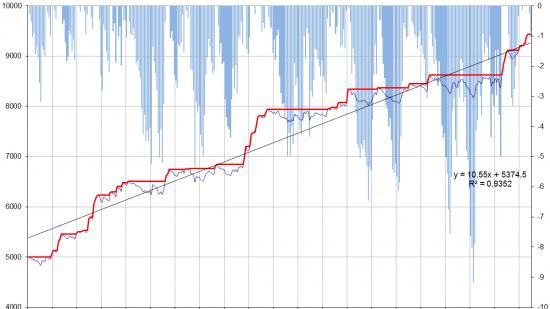 Валютные индексы (среднесрочные тренды)