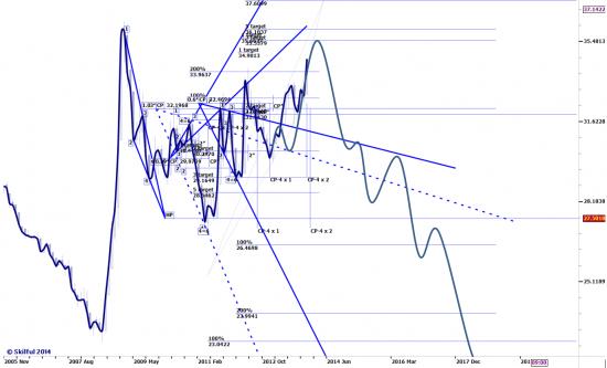 Сверхдолгосрочный прогноз движения USDRUR (продолжение)...