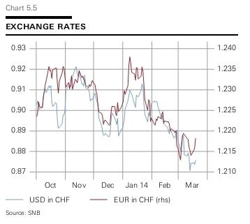Взгляд на еврофранк и евробакс
