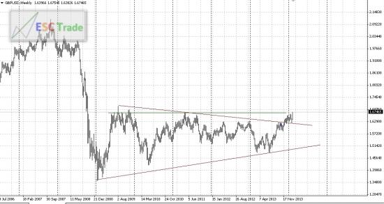 GBP/USD ищем покупки