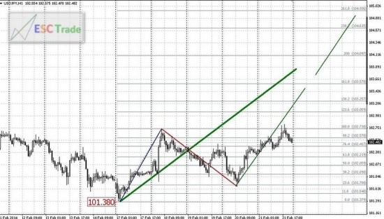 Перспективы валютного рынка Форекс