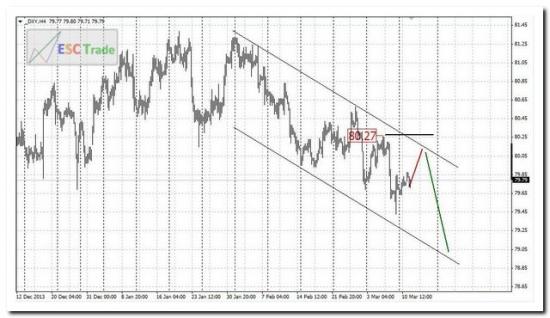 Перспективы доллара и валютного рынка Форекс
