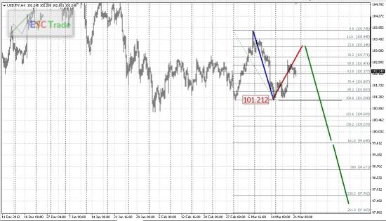 Перспективы  валютного рынка на неделе