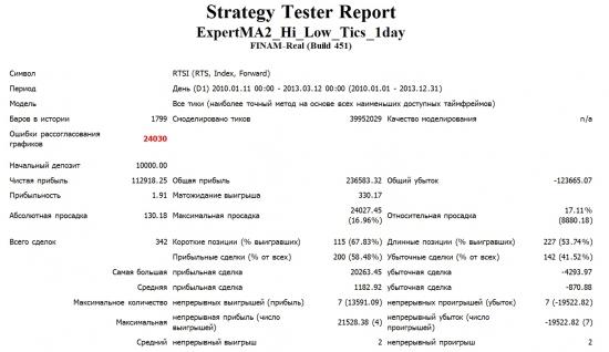 Системная торговля! (+1000% за 3 года 2010-2013)