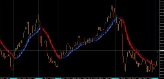 Создал уникальный индикатор кризисов. Последний завершился 12.12.2012.