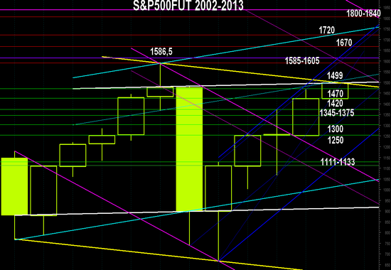 Раскладка S&P500FUT на  2013г. по уровням поддержек и сопротивлений