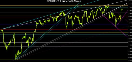 SP500FUT - часовой график