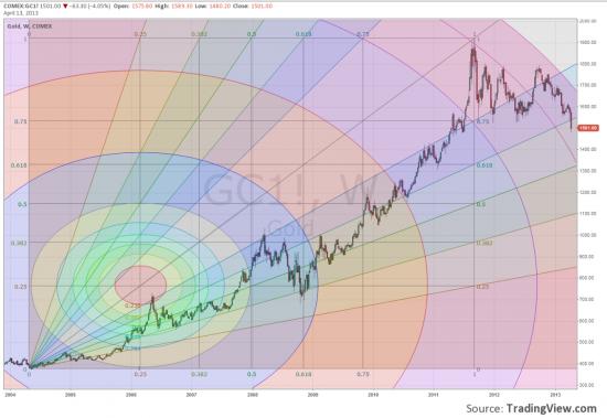 Красота рынков - Эпилог(Для начинающих)