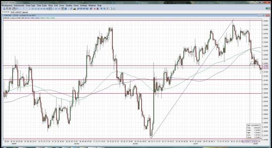 EUR/USD торгуется ниже ключевого уровня Фибоначчи