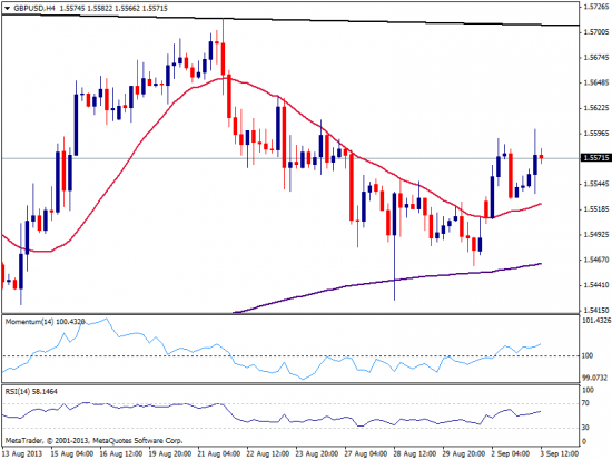 GBP/USD нацелена на рост в краткосрочной перспективе