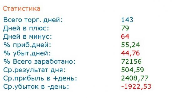 Будни профи-трейдера 31.07.2014. Результаты за июль 2014