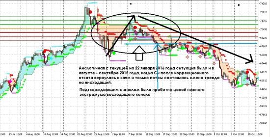 Почему я не буду шортить фьючерс на доллар-рубль... Продолжение.