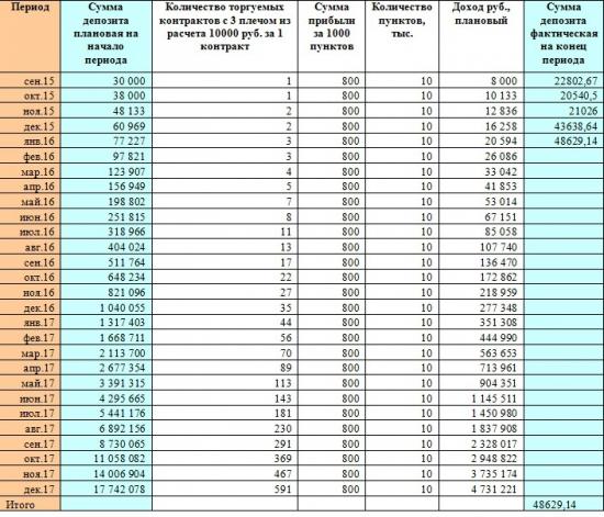 """Реалити-шоу """"Заработать за три года 17 000 000 рублей с начального депозита в 30 000 рублей""""!!! Итоги января 2016 года."""