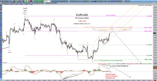 Шорт евро -среднесрок 1.27