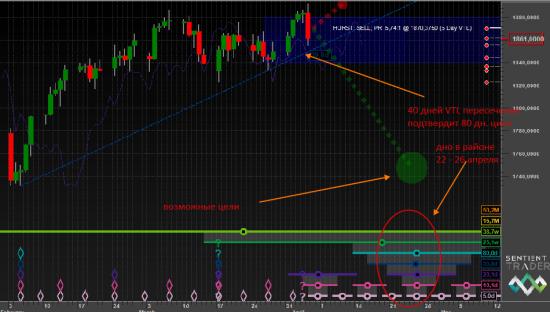 S&P500 и временной анализ Hurst cycles