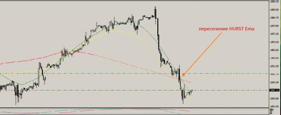 S&P шорт Hurst Displaced MA сигнал