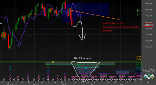 S&P500 и временной анализ Hurst cycles ч.2