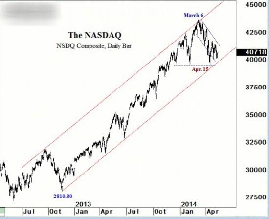 NASDAQ Composite возможная ГИП