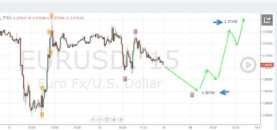 Евро в начале недели