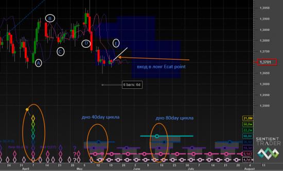 Евро и Hurst Cycle анализ