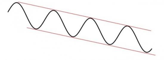 Трендовые линии Гусева