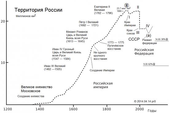 Наука социономика в приложении к России
