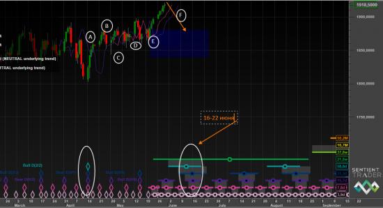 S&P Hurst Cycle анализ