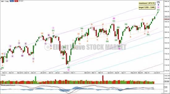 S&P Hurst Cycle анализ
